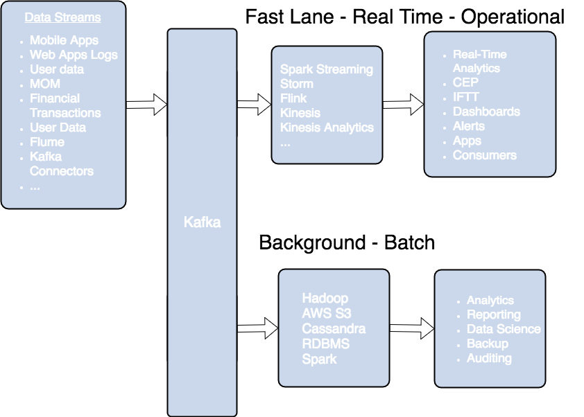 what is kafka - Kafka Streaming Architecture Diagram