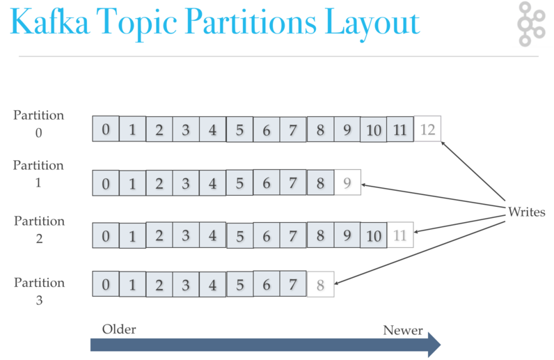 Kafka Topic Architecture - Replication, Failover, and Parallel