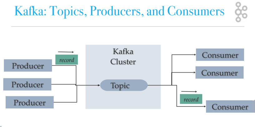 Kafka Architecture - Topics, Producers and Consumers Diagram