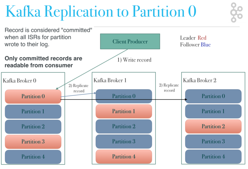 Kafka Architecture: Kafka Replication - Replicating to Partition 0