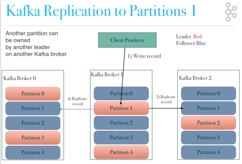 Kafka Architecture: Kafka Replication - Replicating to Partition 1