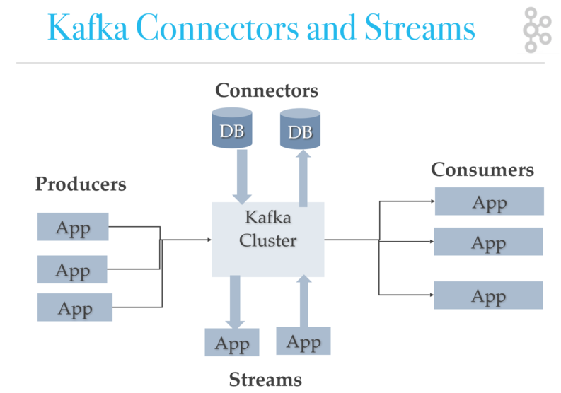 Kafka Detailed Design and Ecosystem - DZone Big Data