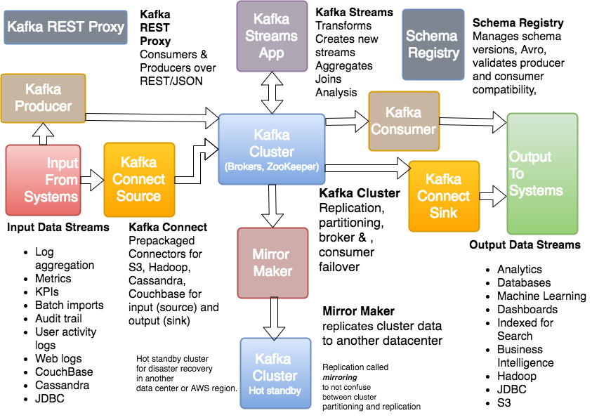 The Kafka Ecosystem - Kafka Core, Kafka Streams, Kafka